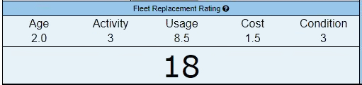 Fleet Rating Example
