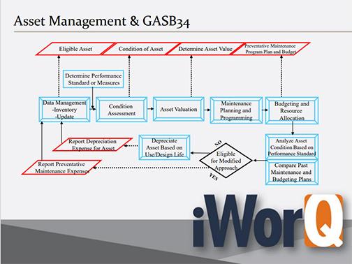 Asset mgmt & GASB34 chart