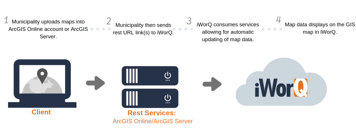 Diagram of GIS Mapps connecting to ARCGIS Server and to iWorQ Systems